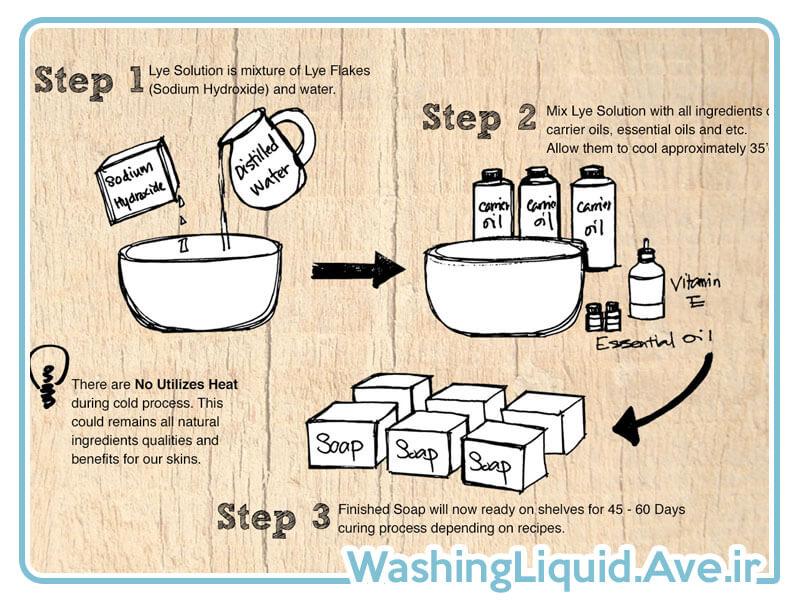 روش تولید صابون