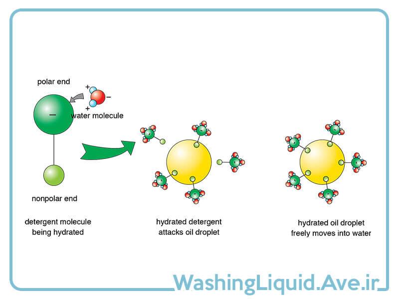 عملکرد مولکول های مایع دستشویی